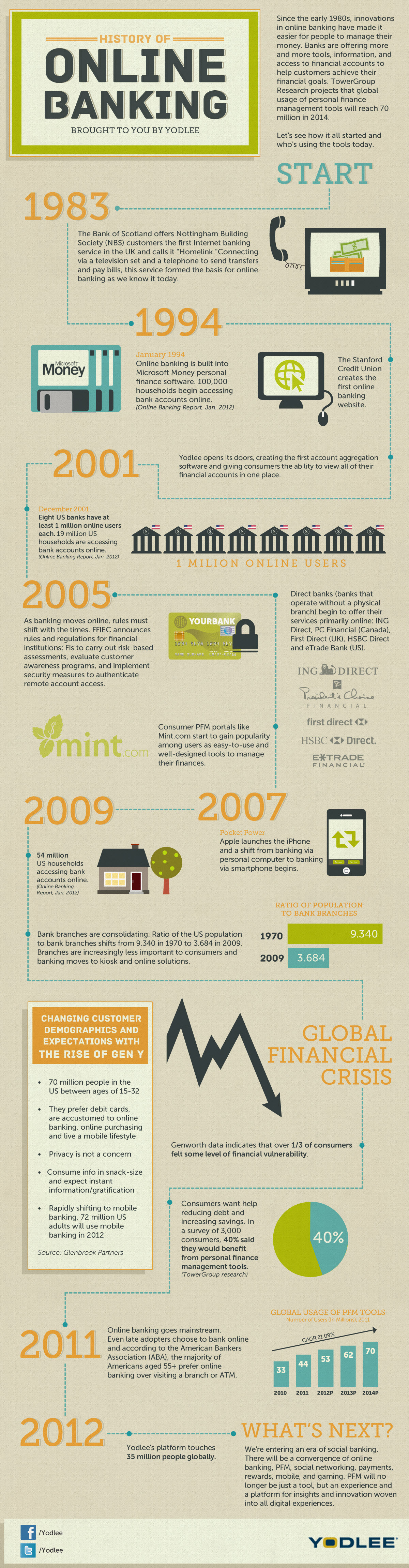 An introduction to the history of online banking services